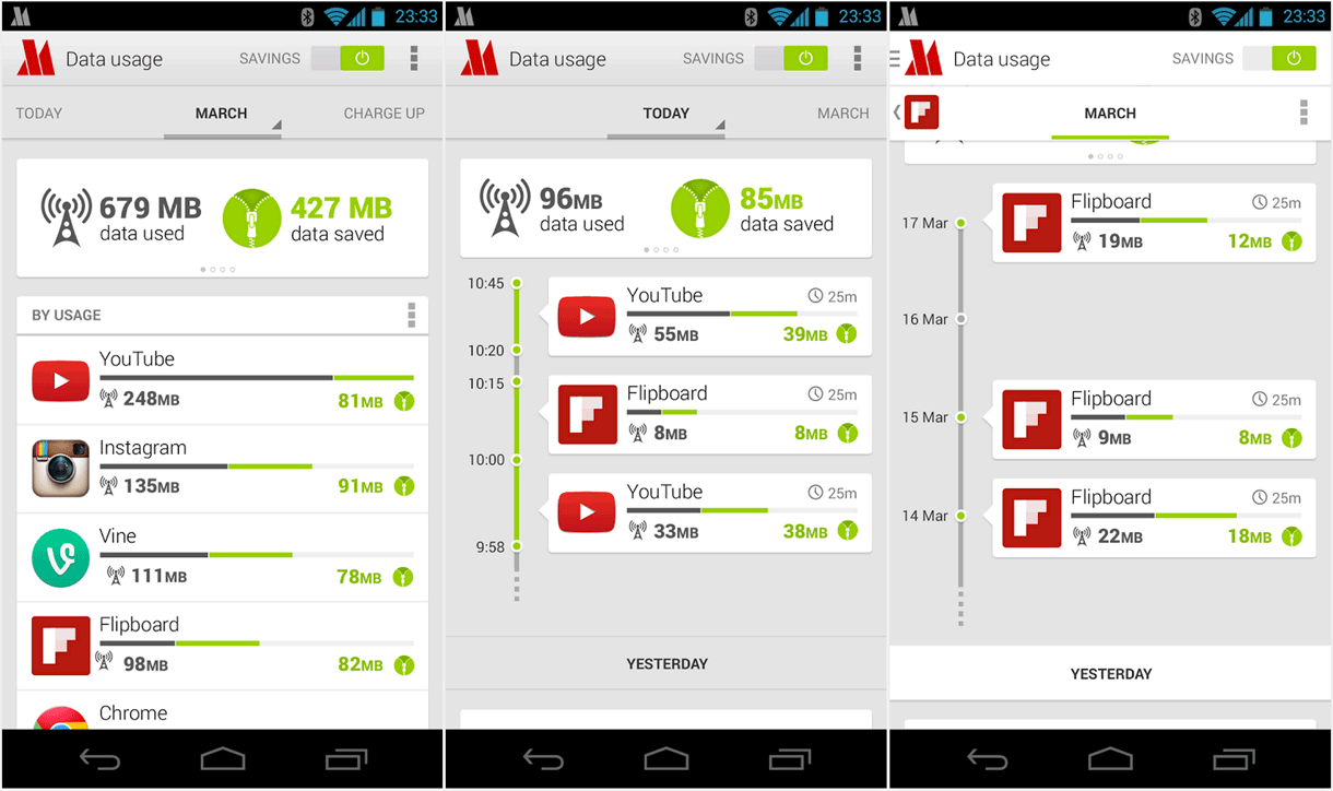 Opera Max lets people monitor their mobile data usage by app over various time periods and see data savings from Max compression.