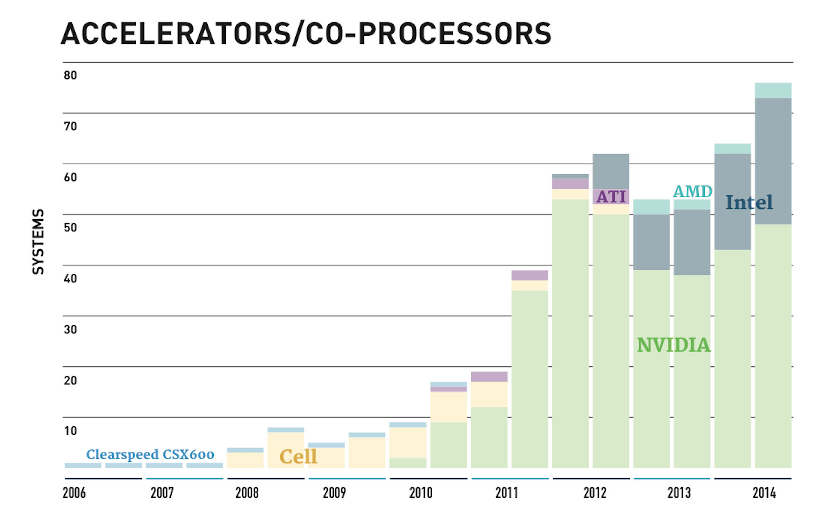 One increasingly popular way to boost supercomputer performance is to add special-purpose processors like graphics chips alongside ordinary processors. That makes programming more complicated, though.