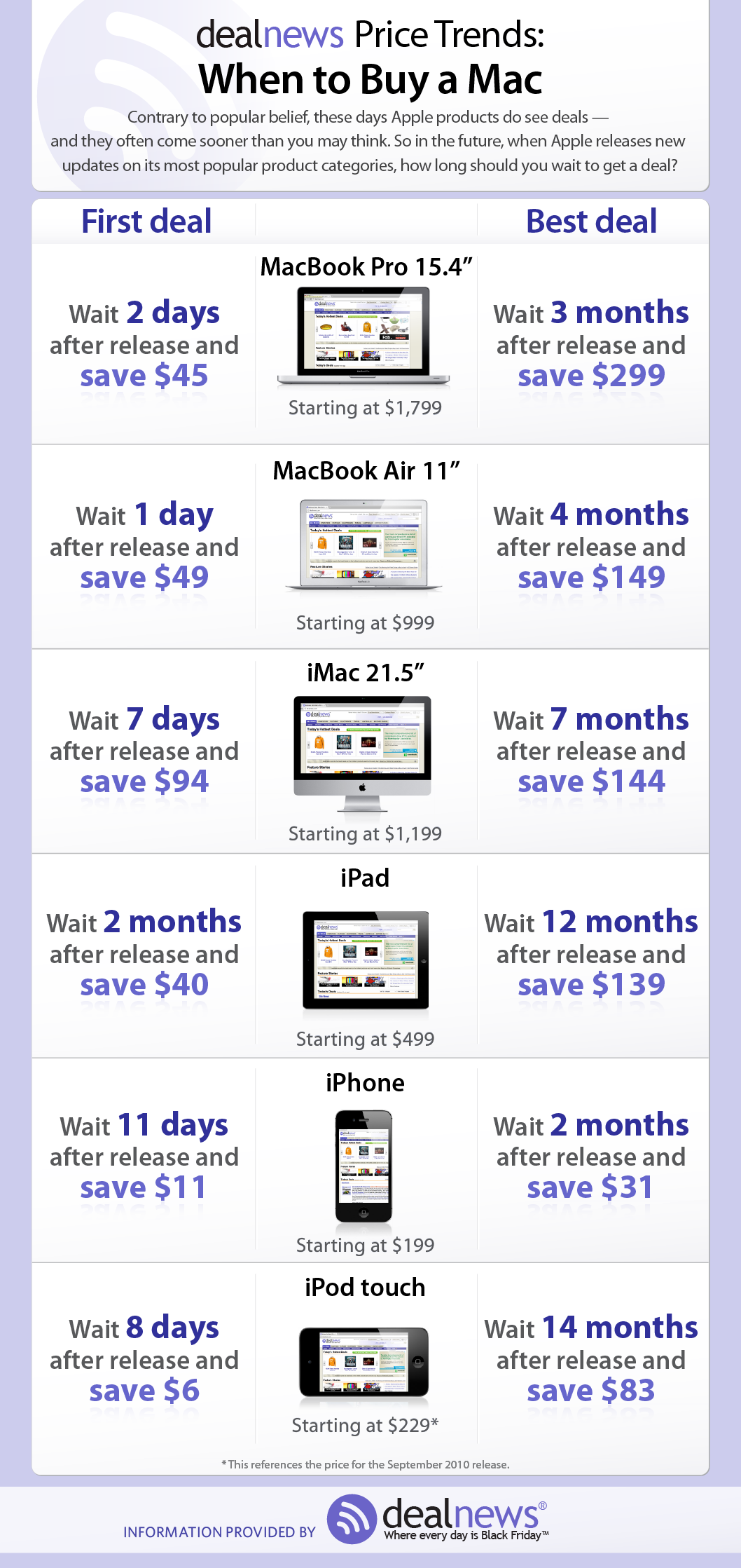 Best time to buy an Apple product