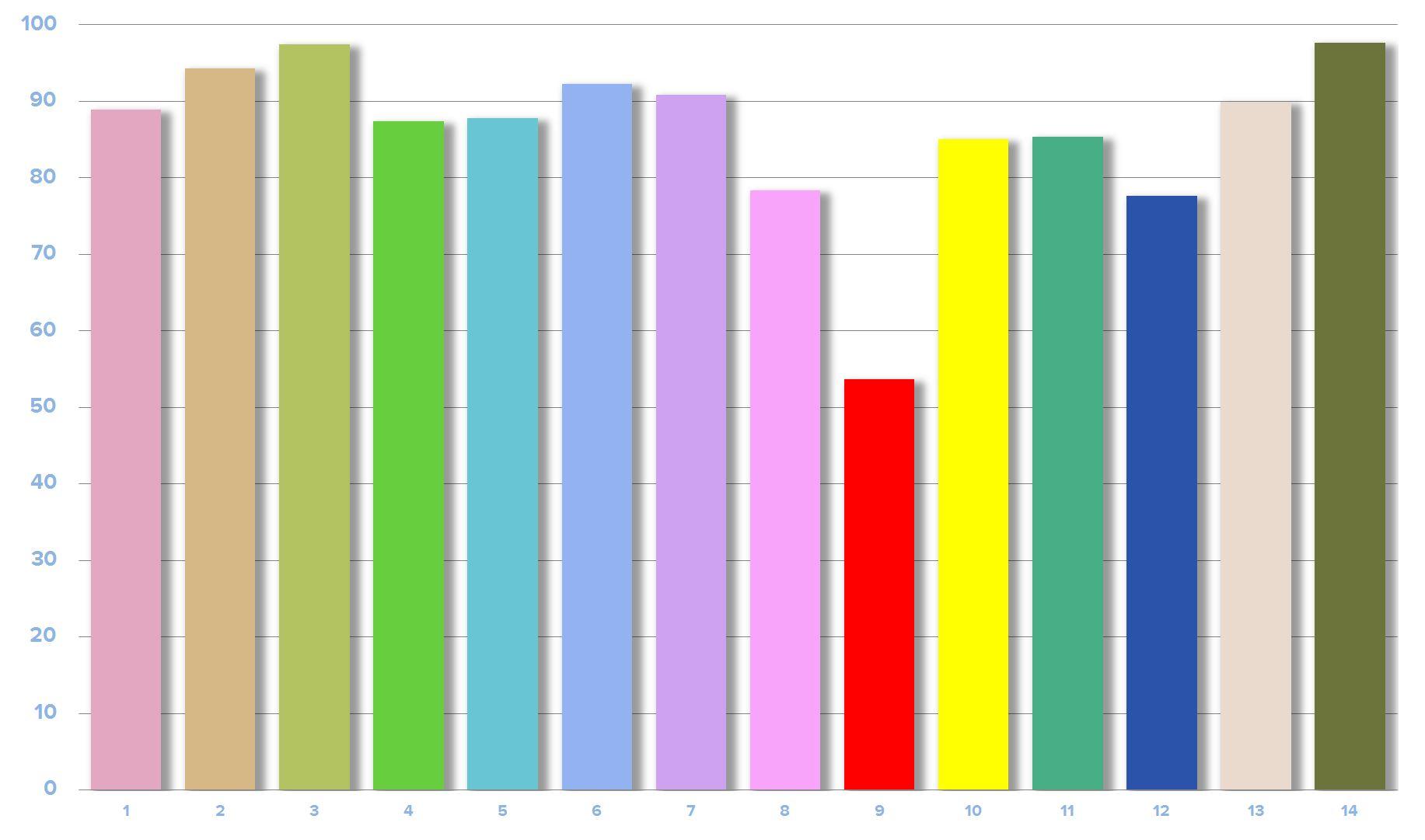 ikea-ledare-1000l-led-cri-graph.jpg