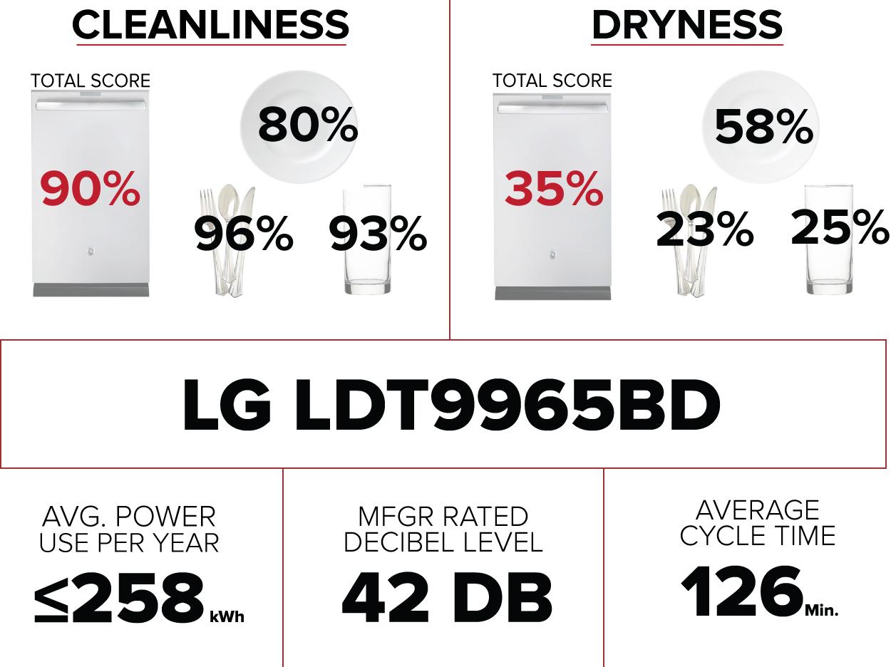 lg-ldt9965bd-dishwasher-summary-graphic.jpg