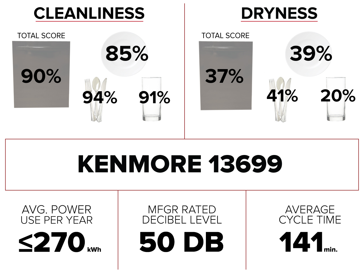 kenmore13699performancechart.jpg
