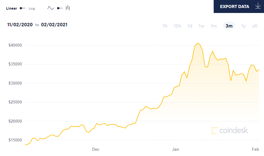 bitcoin club di trading