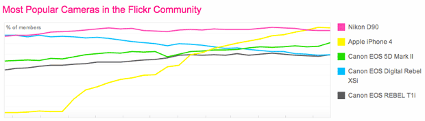 The iPhone 4 has topped Flickr's camera popularity charts.