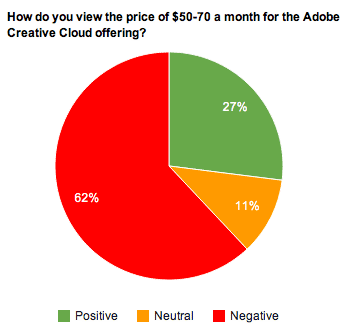 Adobe must convince people that Creative Cloud is a good value for the money.