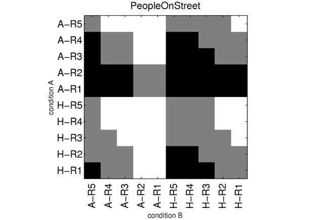 These grids compare HEVC at five bitrates (H1 through H5) with H.264/AVC at five bitrates (A1 through A5). Where an entry described on the left side of the chart shows better quality than the entry from the bottom of the chart, the square is white. Gray means a tie, and black means the left-side entry was worse.