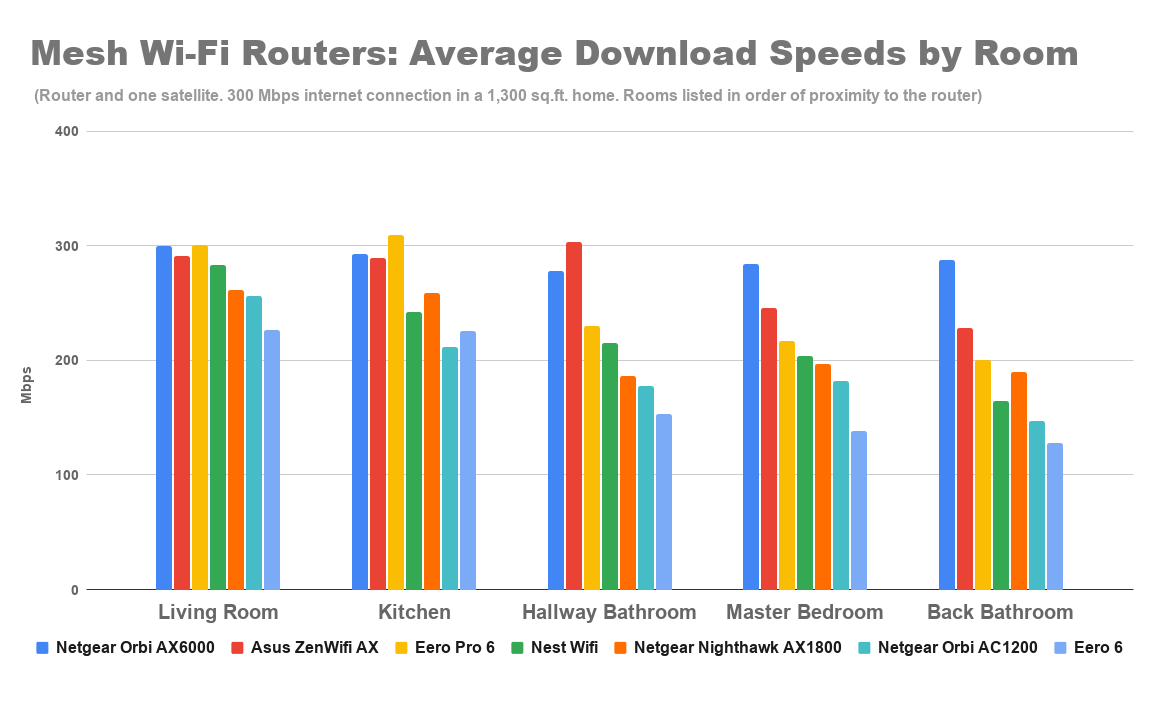 mesh-wi-fi-routers-average-download-speeds-by-room-1.png