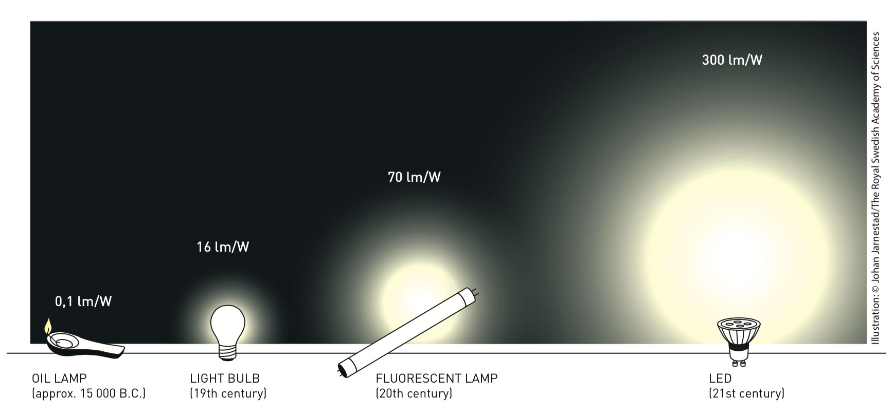 LED lights produce more lumens of light per watt of electrical power than earlier forms of light.