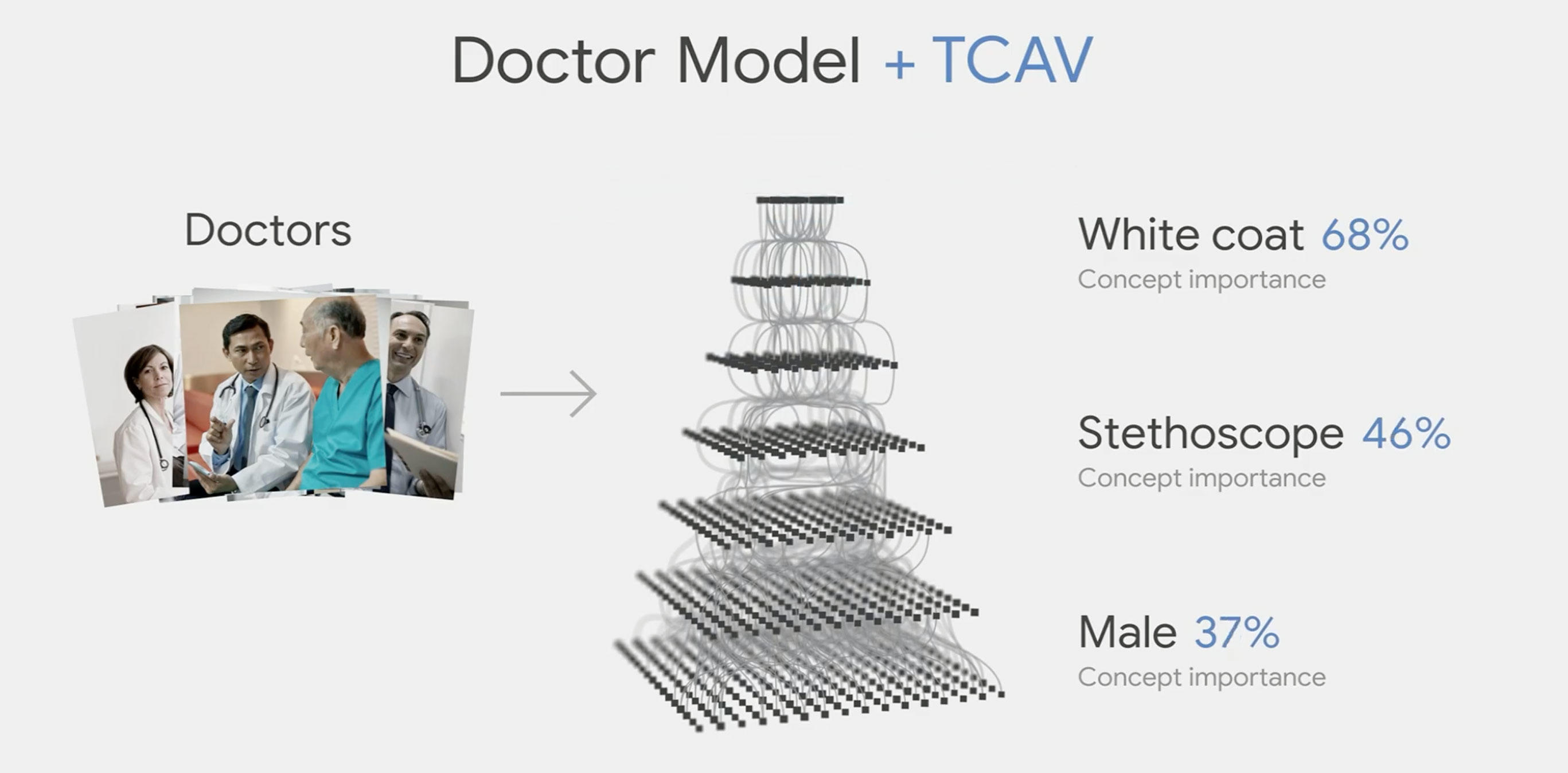 Google technology called TCAV is designed to keep AI from reinforcing existing existing societal biases.