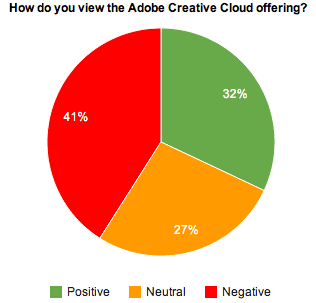 Adobe thinks the Creative Cloud subscription plan is the wave of the future, but it's got plenty of work to do to convince potential customers.