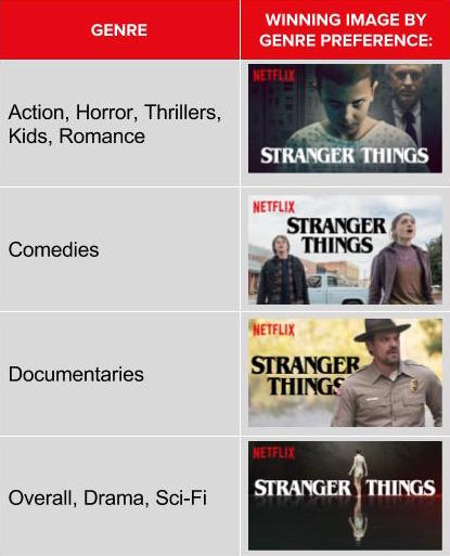 A chart of the different images Netflix used to attract different kinds of viewers.