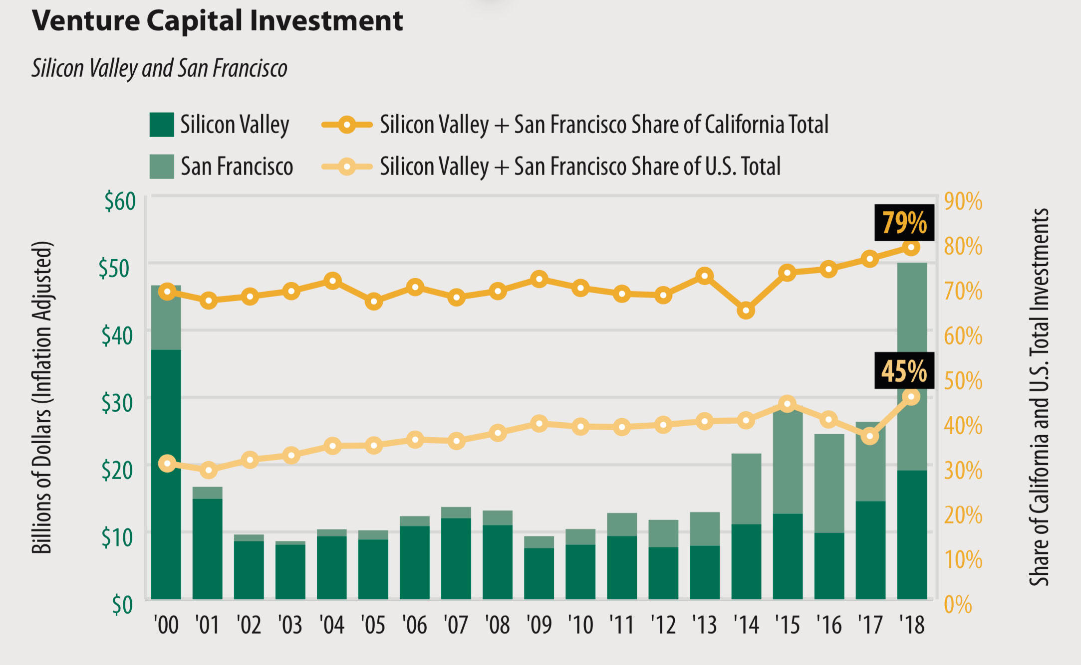 Venture capital exploded in Silicon Valley and San Francisco in 2018.