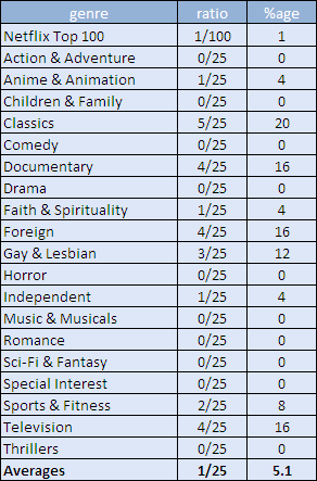 Percentage of Watch Now selections available from top Netflix titles