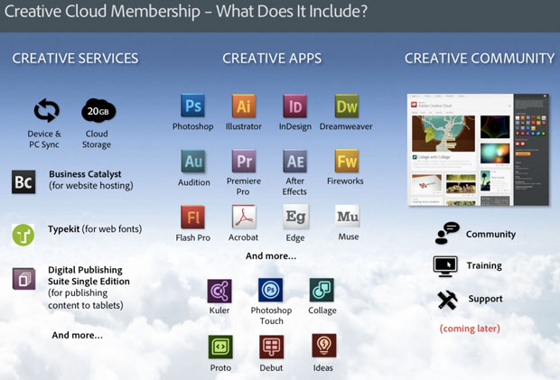 Elements of the Creative Cloud