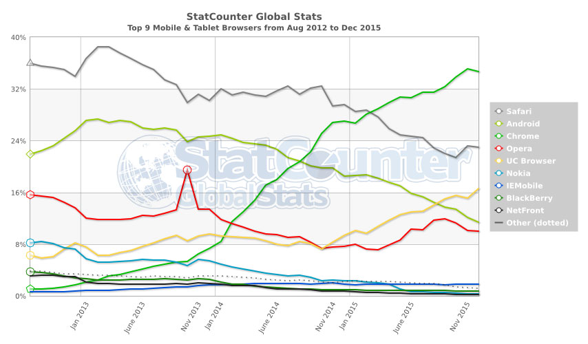 Since 2012, Google's Chrome has risen to become the most-used browser on phones and tablets. StatCounter bases its measurements on the number of pages loaded on a network of 3 million websites globally.