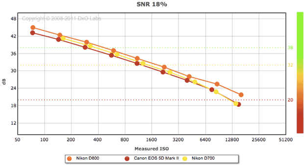 The Nikon D800 has very respectable noise performance, beating out its three-year-old predecessor and rival, the Nikon D700 and Canon 5D Mark II.