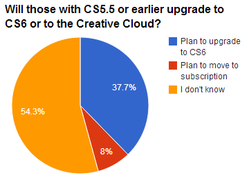 Those using version 5.5 or earlier of Adobe's Creative Suite said they're strongly disinclined to move to the Creative Cloud, according to an unscientific survey in May by CNET and analyst firm Jefferies.
