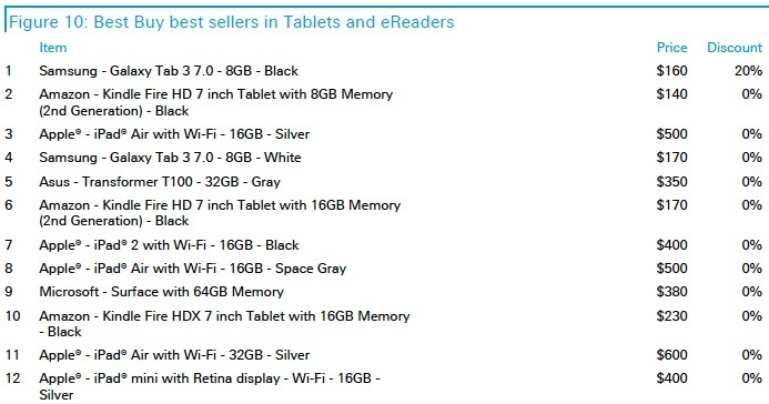 Best-selling tablets at Best Buy on Cyber Monday.