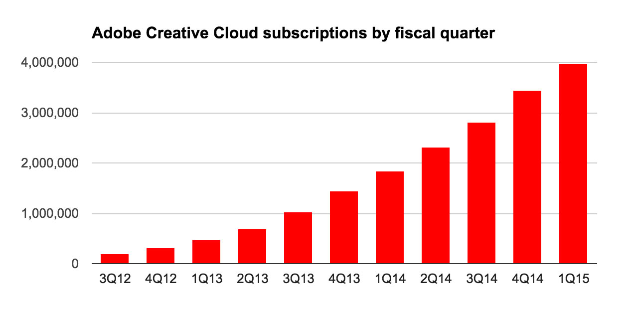 Adobe Systems had nearly 4 million Creative Cloud subscribers at the end of February 2015.