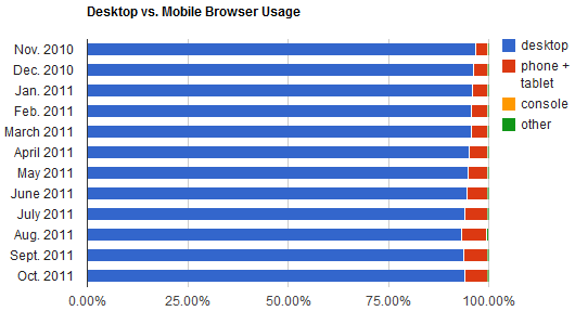 Mobile browsing has generally been increasing in usage, but the fraction of people using a personal computer on the Web increased at mobile browsing's expense in October