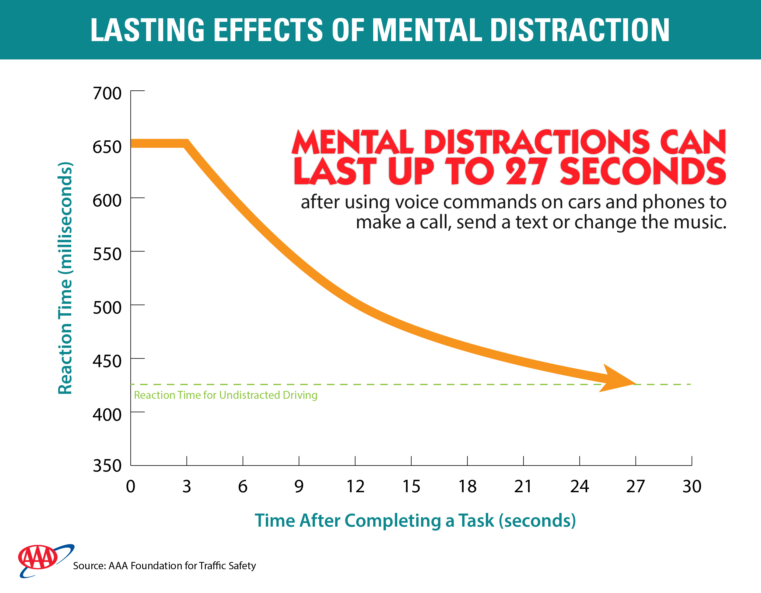 AAA Distraction Graphic