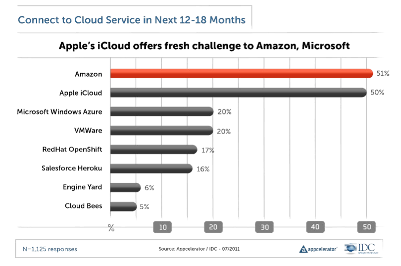 Apple's iCloud comes in a close second in terms of cloud platforms mobile application developers plan to tap into in the next 12 to 18 months.