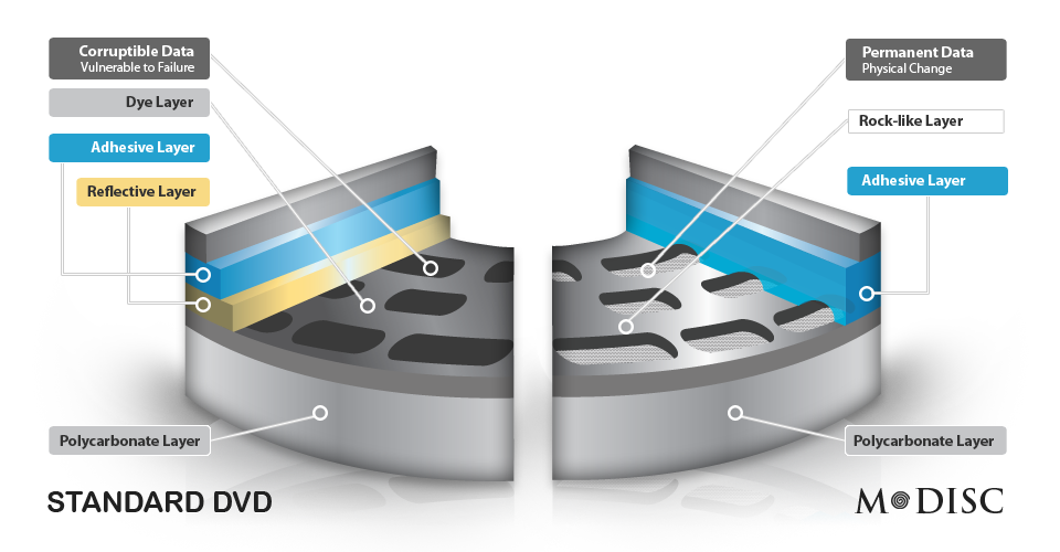 The difference between an M-Disk and a traditional optical disk. (Click to enlarge)