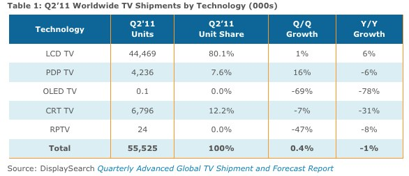 The television market saw shipments decline in the second quarter.