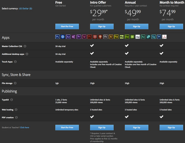 Adobe's pricing for Creative Cloud