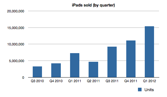 iPads sold (by quarter) since launch. Source: Apple earnings.