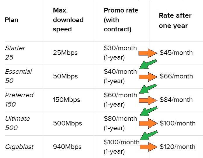 How to cancel cox complete care