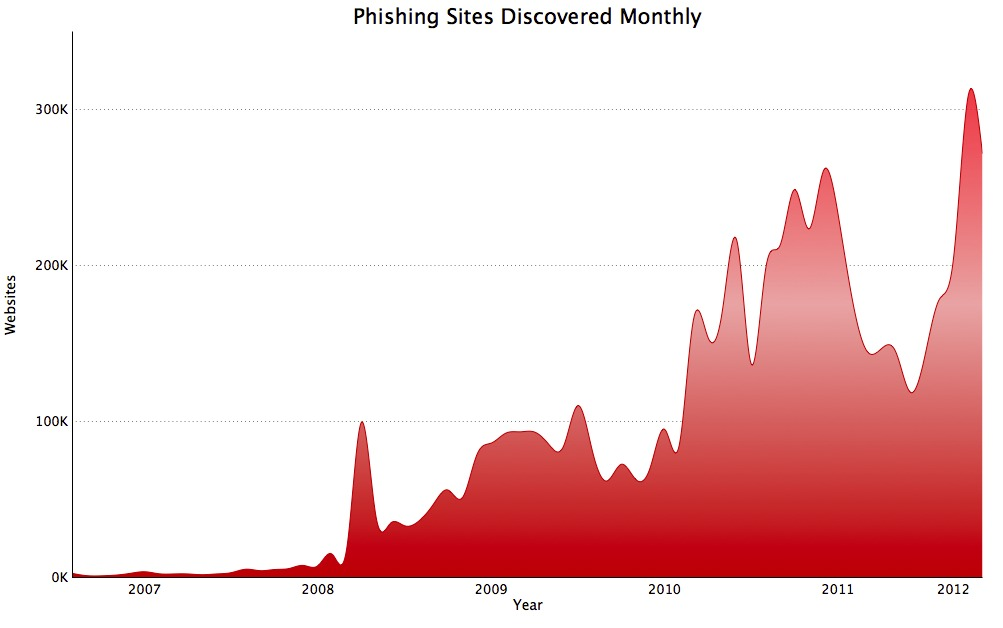 Google's chart shows that it detects about 300,000 phishing sites per month.