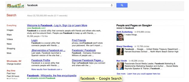 """Danny Sullivan at SearchEngineLand.com points out the absurdity of listing Facebook Founder Mark Zuckerberg's never used Google+ profile at the top of the Google+ results sidebar when doing a search for """"Facebook."""""""