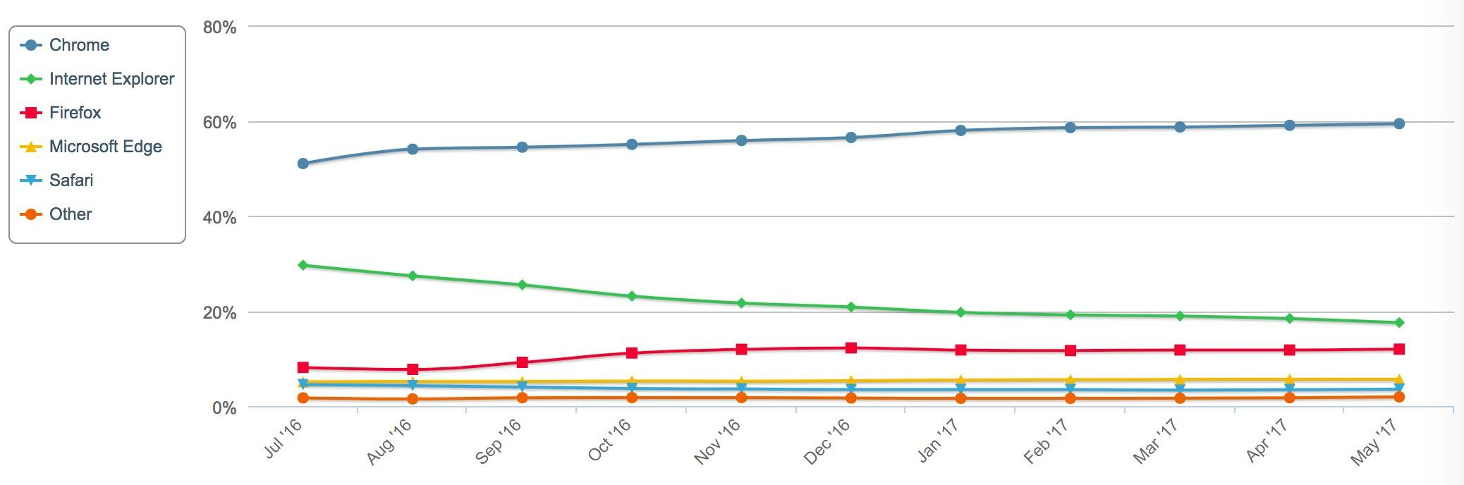 Firefox's share of users trails Google's Chrome, but NetApplications' NetMarketShare statistics show growth in the last year.