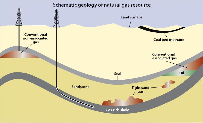 The different sources of natural gas, including conventional wells, shale rock, and coal beds. Not included are methane hydrates, or gas trapped in ice.