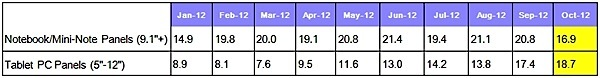 Monthly notebook PC and tablet PC panel shipments.