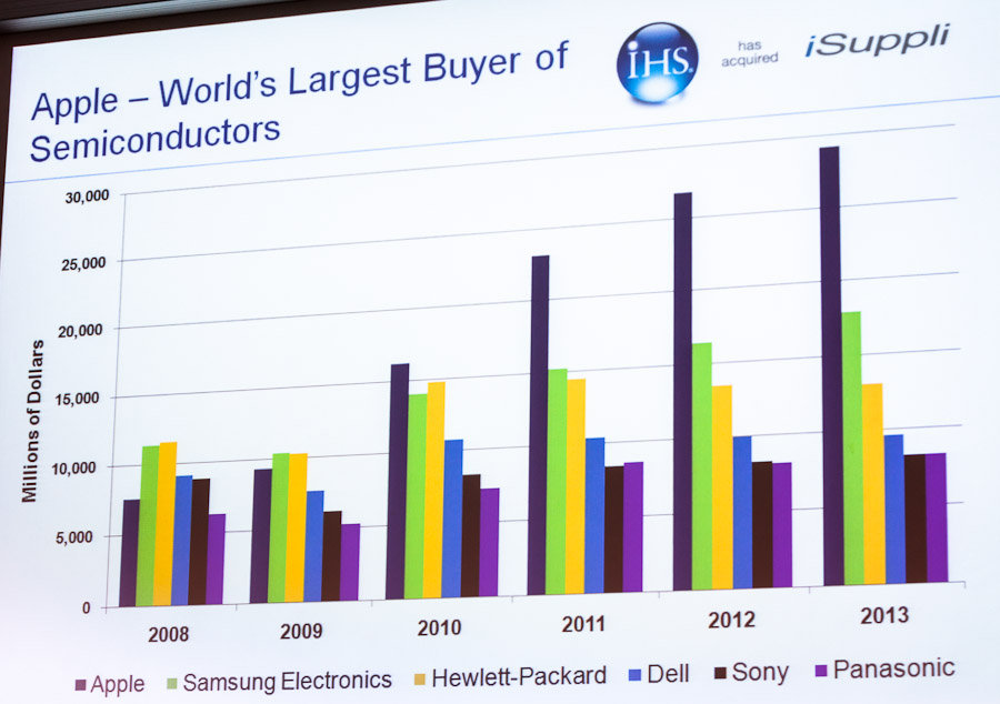 Apple dominates semiconductor spending and will continue to next year, IHS iSuppli predicts.