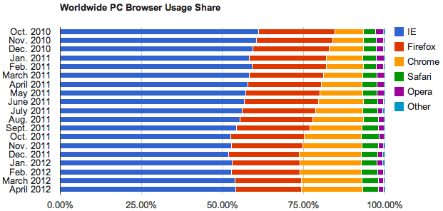 In terms of worldwide personal computer browser usage, Microsoft's IE is on the rebound after years of declines.