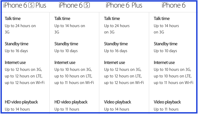 iphone-6s-battery-specs-compared.jpg