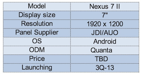 Display production forecast for the second-generation Nexus 7.