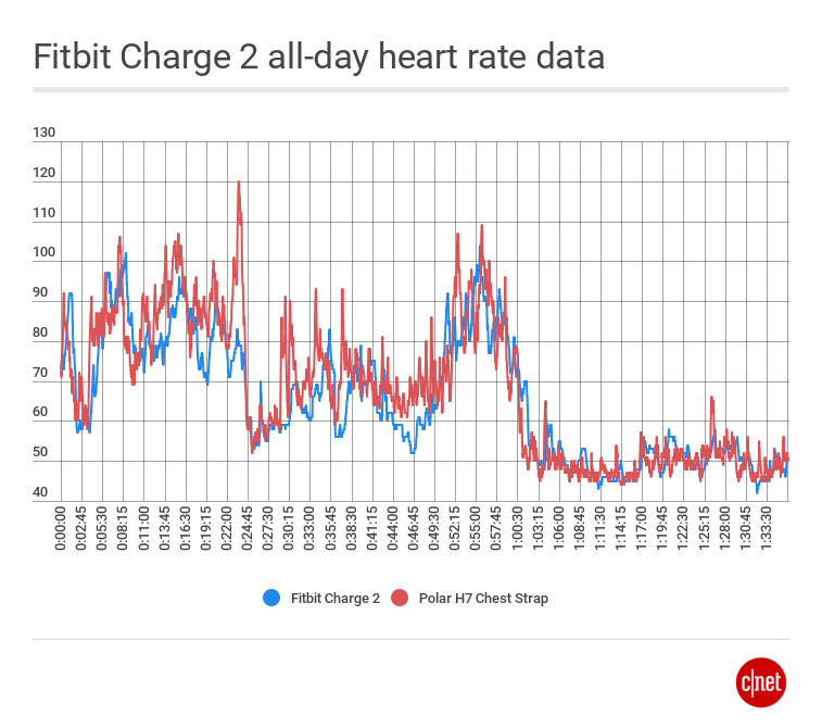 fitbitcharge2heartratedata.png
