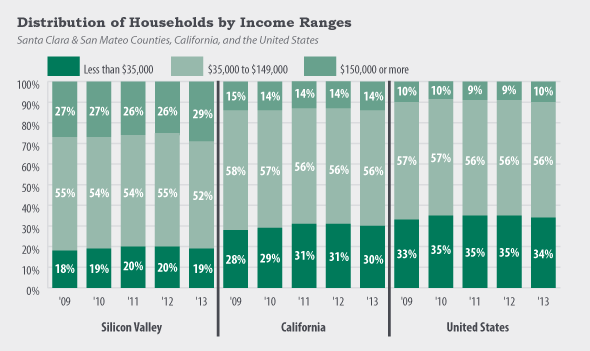 2014-09-distribution-of-households-by-income-ranges.png