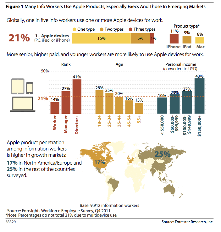 The make-up of Apple users in the enterprise (click to enlarge).