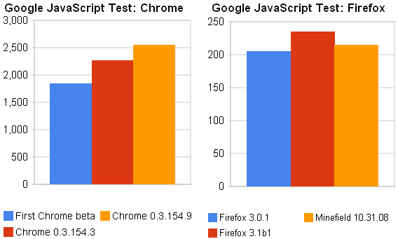 The latest beta version of Google Chrome is a notch faster on Google's JavaScript speed tests. The cutting-edge 'Minefield' version of Firefox takes a step back from the 3.1 beta 1.