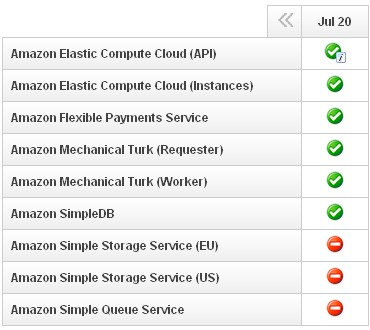 Some Amazon Web Services were down for hours on July 20.