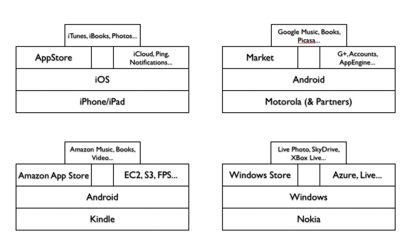 The people's enemy, in Mozilla's eyes, is an ecosystem of devices, operating systems, app stores, services, and apps.