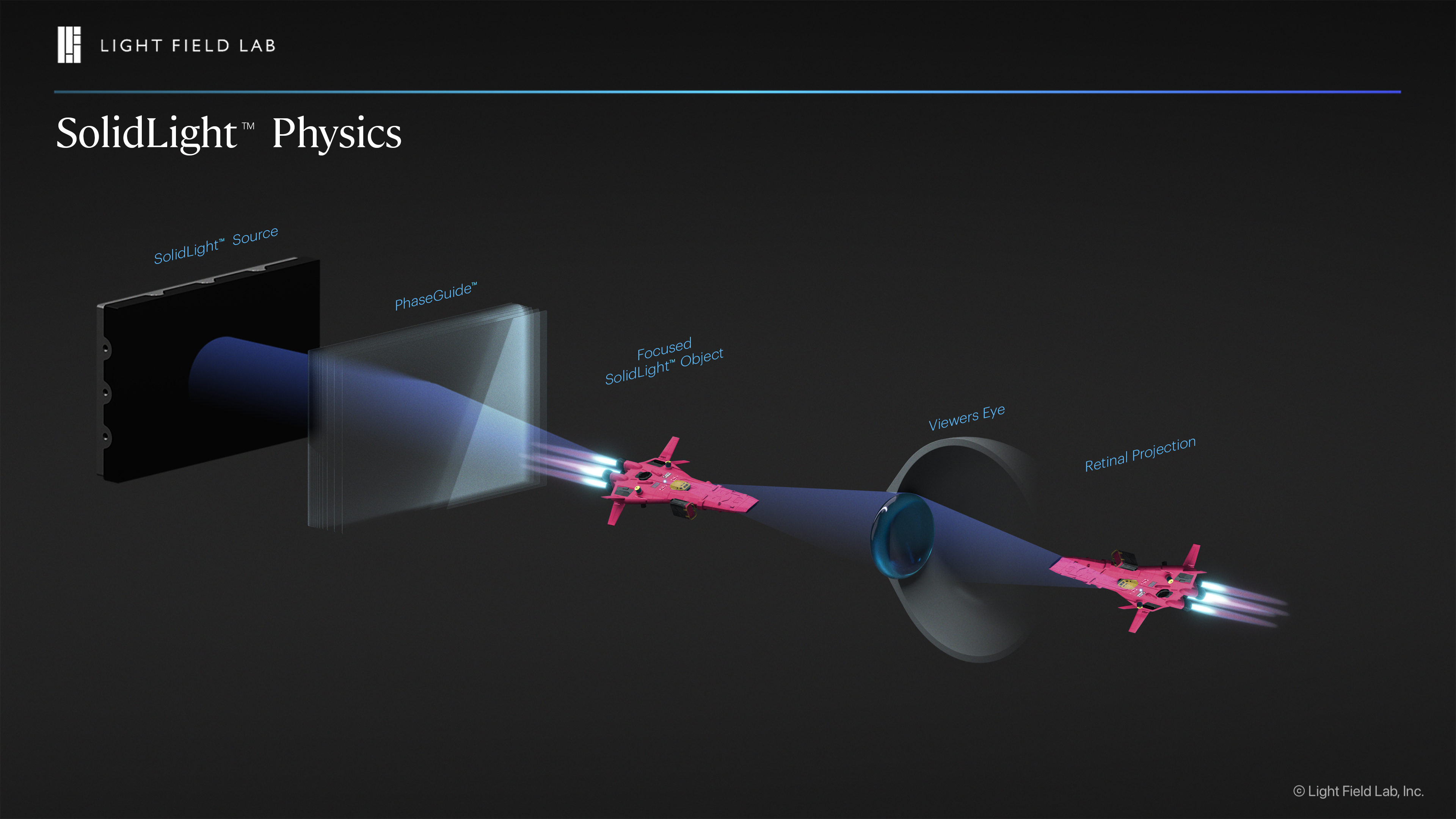 Graphic showing SolidLight physics