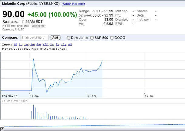 LinkedIn's stock soared from the get-go.