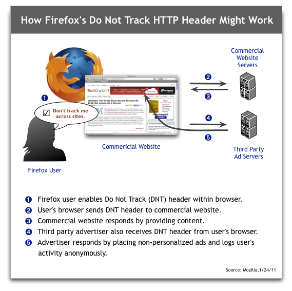 Mozilla's explanation of the Do Not Track technique for letting people opt out of behaviorally targeted advertising.
