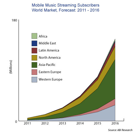ABI Research on growth of music streaming.